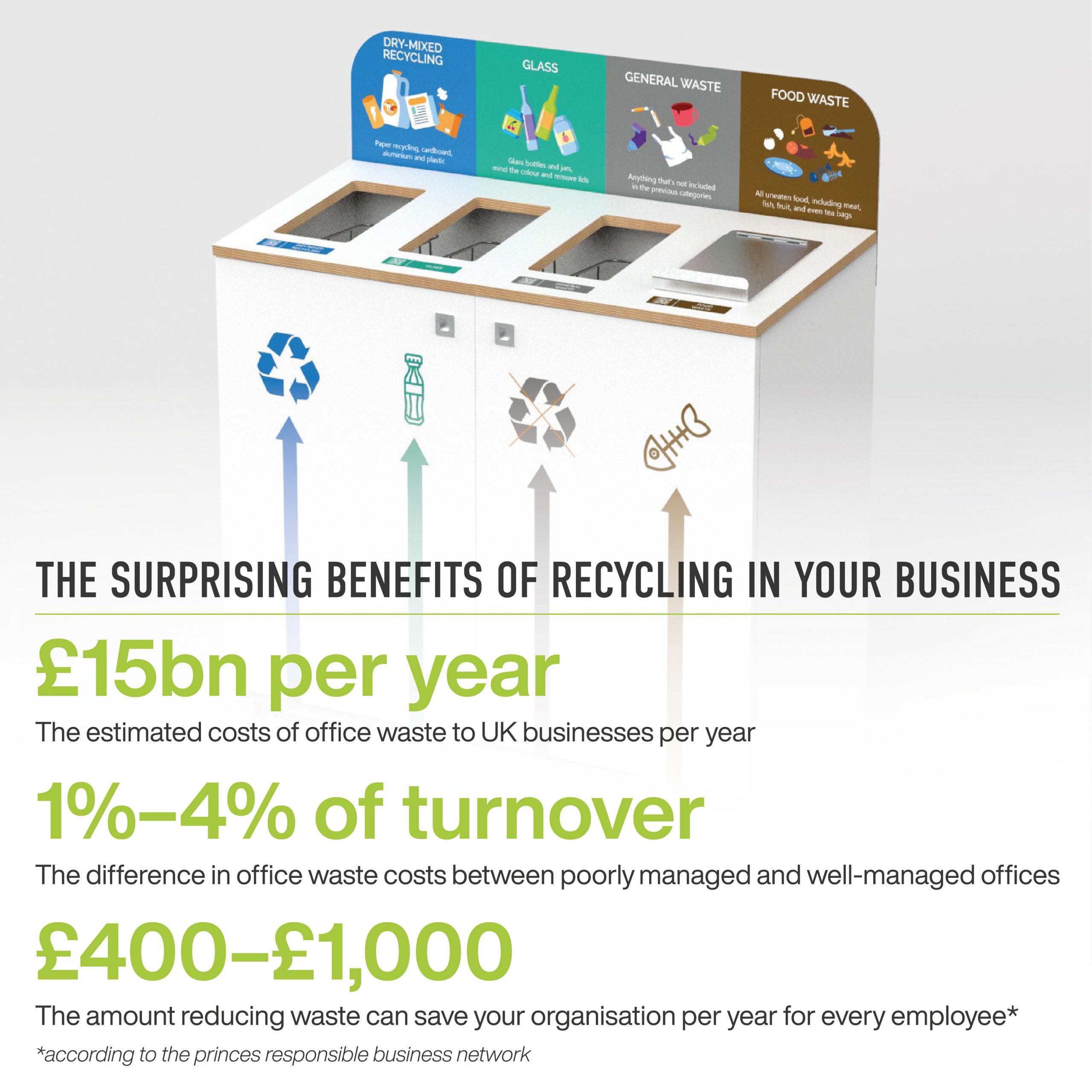 The surprising benefits of recycling in your business