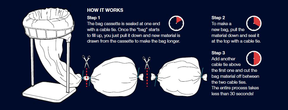 how the longopac continuous bagging system works