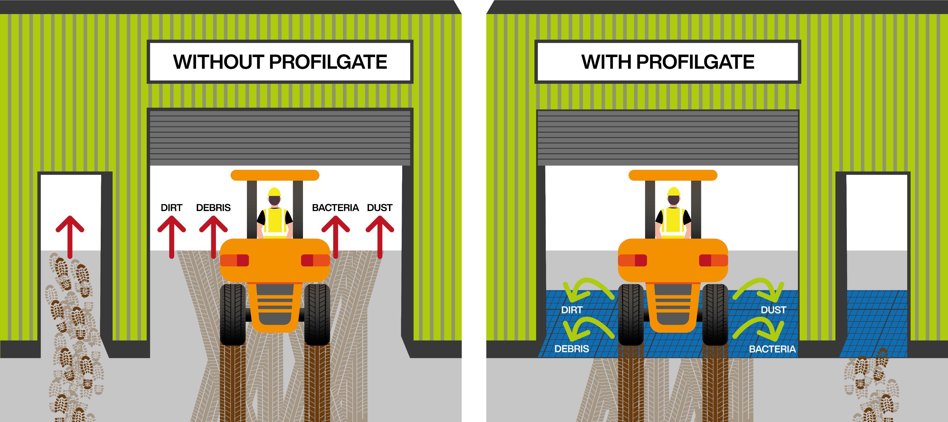 profilgate footwear and wheel cleaning system
