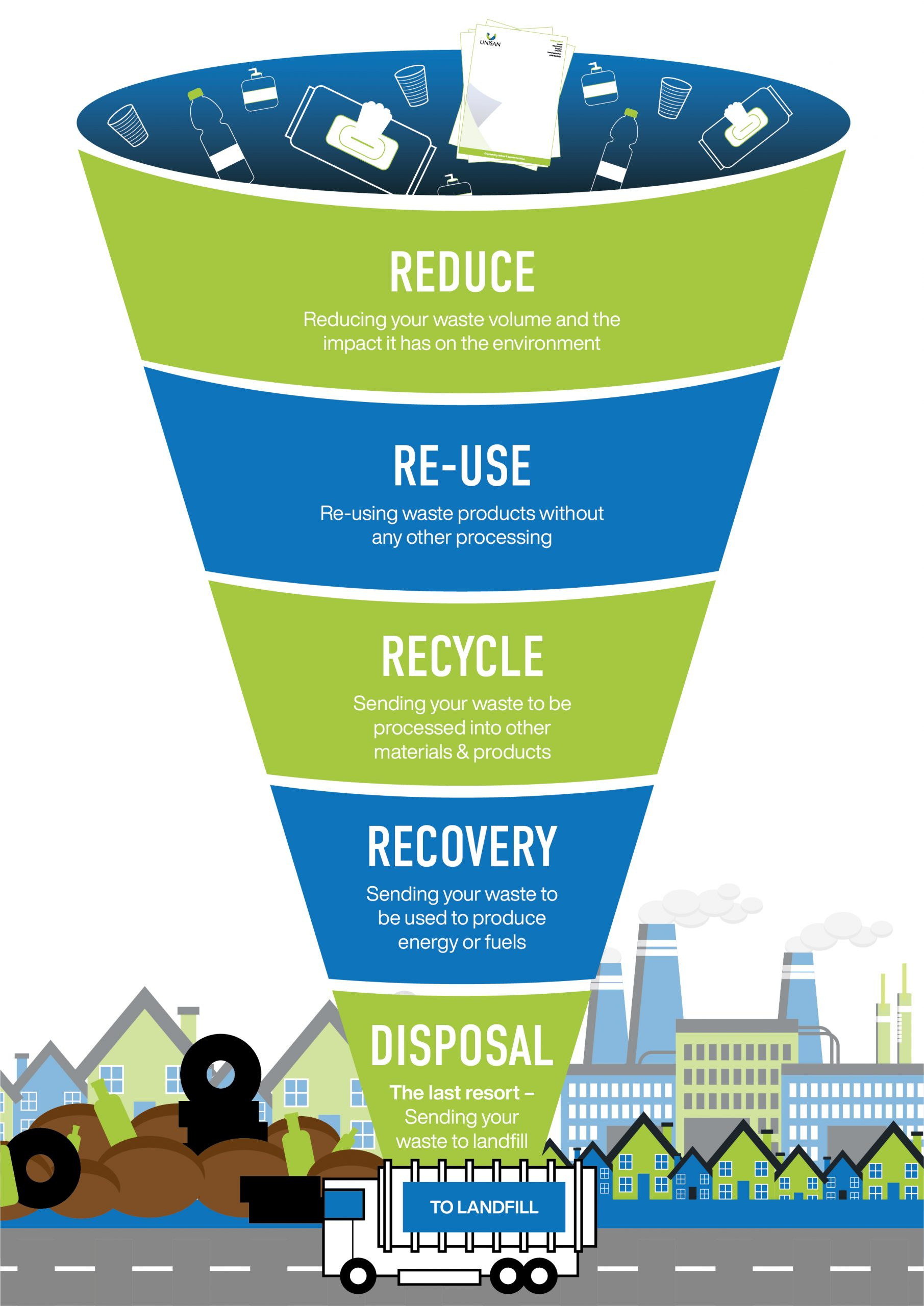 reduce reuse and recycle in your distribution centre hierarchy of waste
