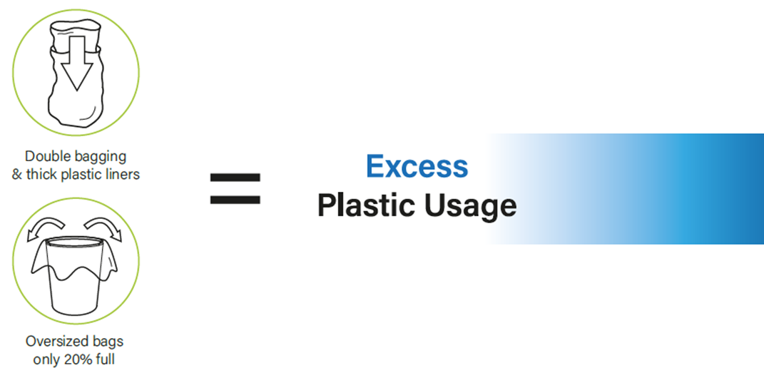 excess plastic usage with large bin liners