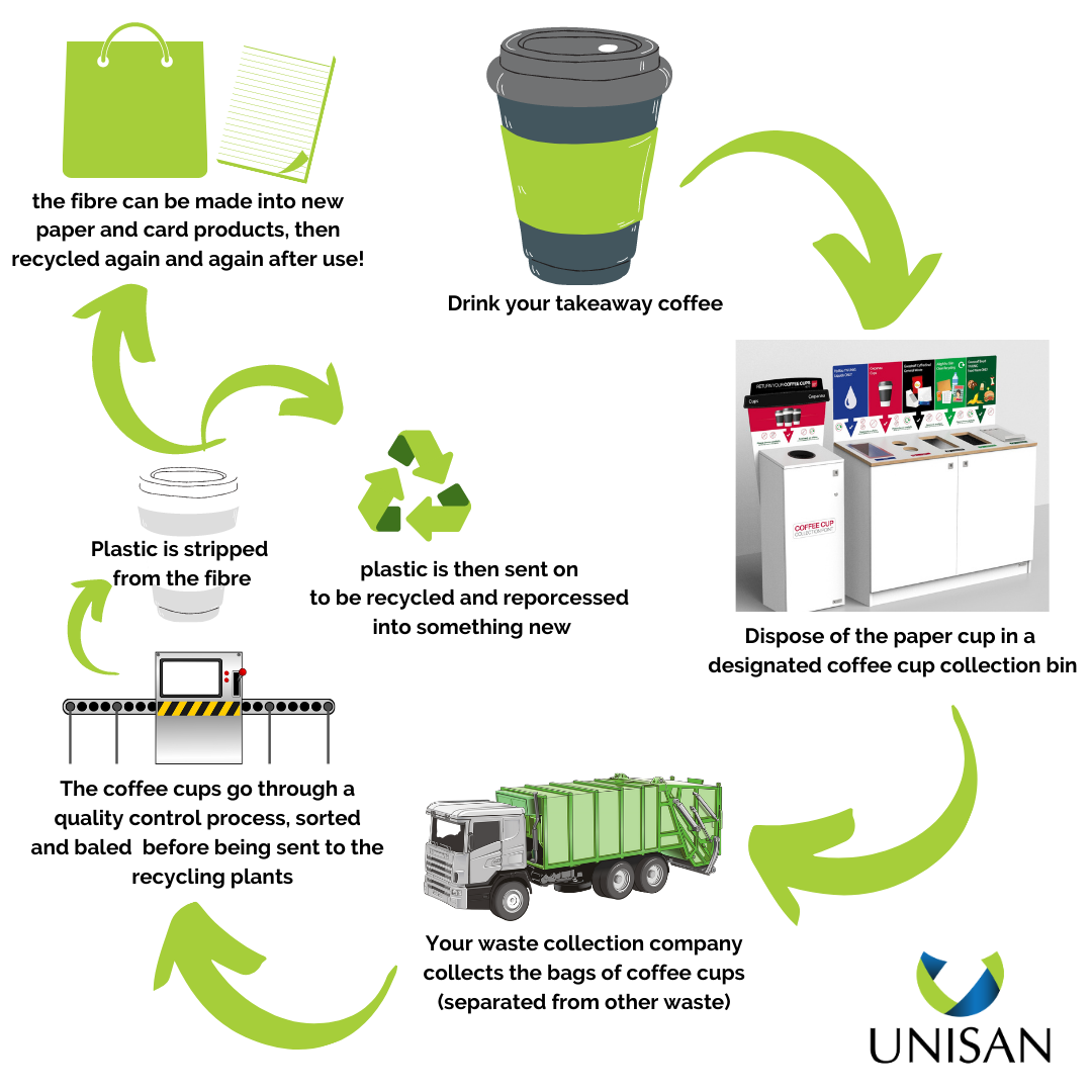 how are disposable paper coffee cups recycled (1)