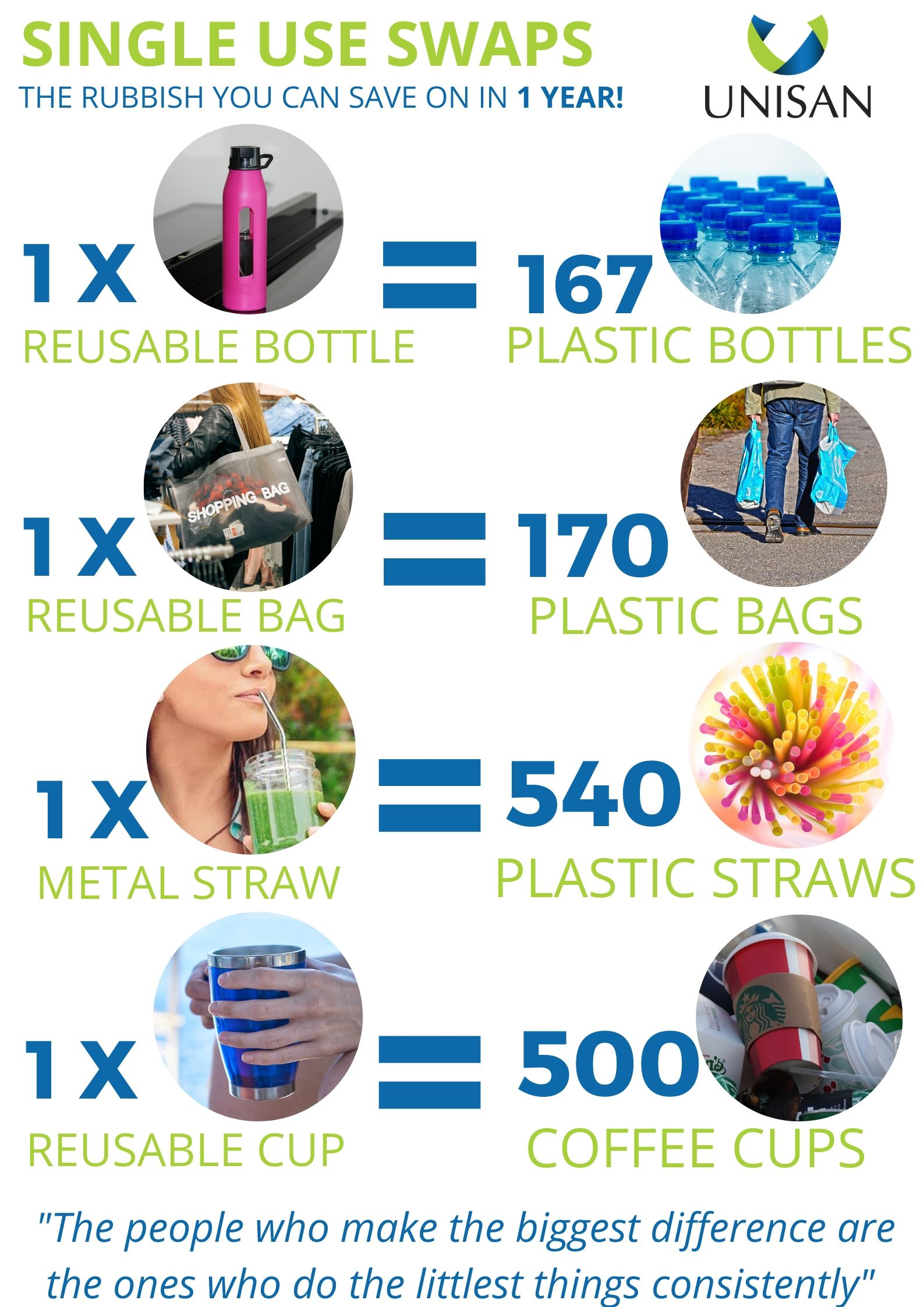 single use swaps for a zero waste lifestyle at home or at work