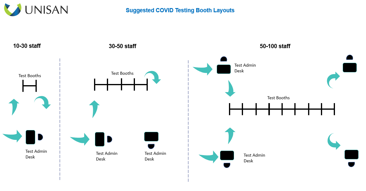 suggested covid testing wall layouts